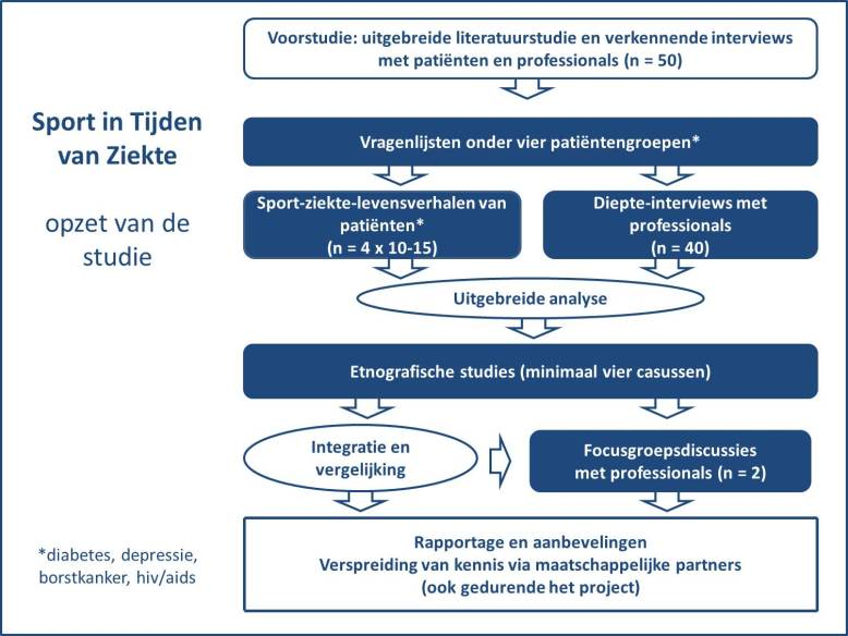 STZ NL - studieopzet compleet